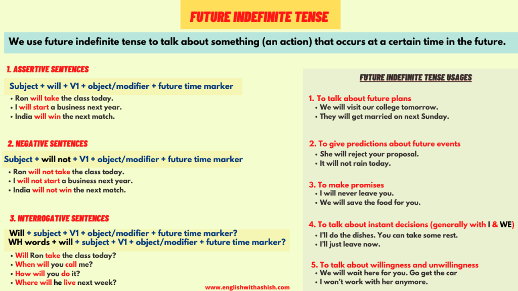 The Future Indefinite tense examples and rules