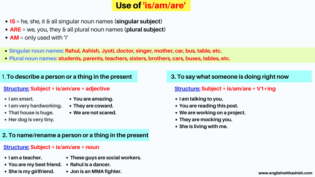 Use of is am are in English