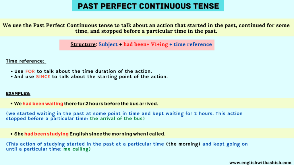 The Past Perfect continuous tense use in English