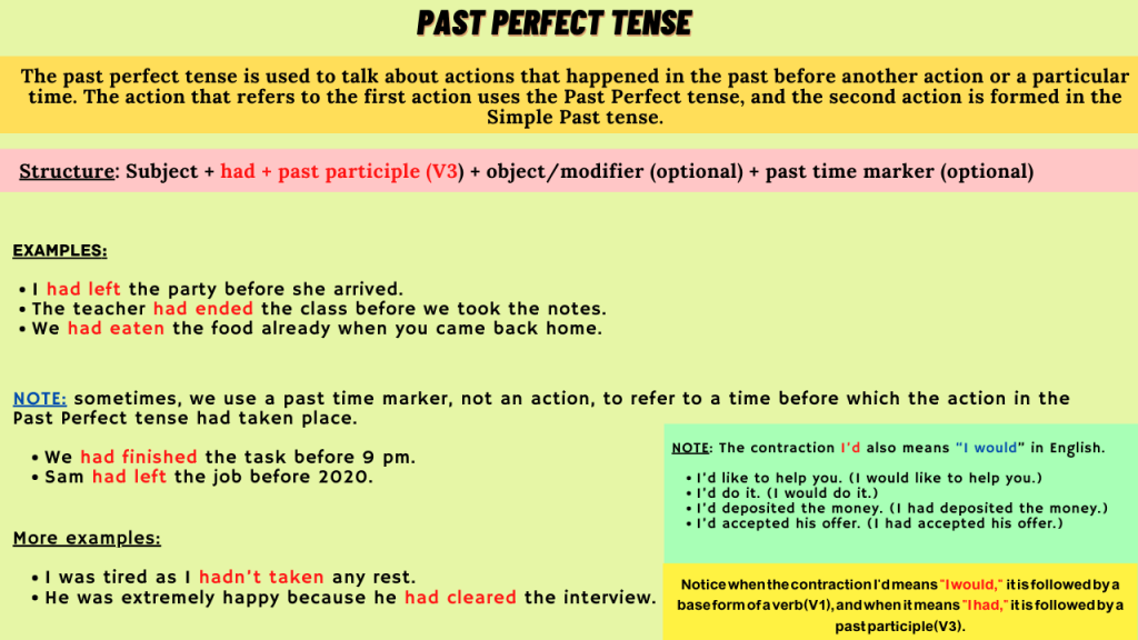 The Past Perfect tense use in English