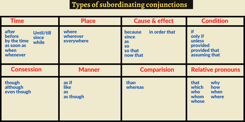 Types of subordinating conjunctions