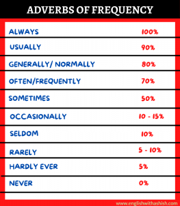Adverbs of definite frequency