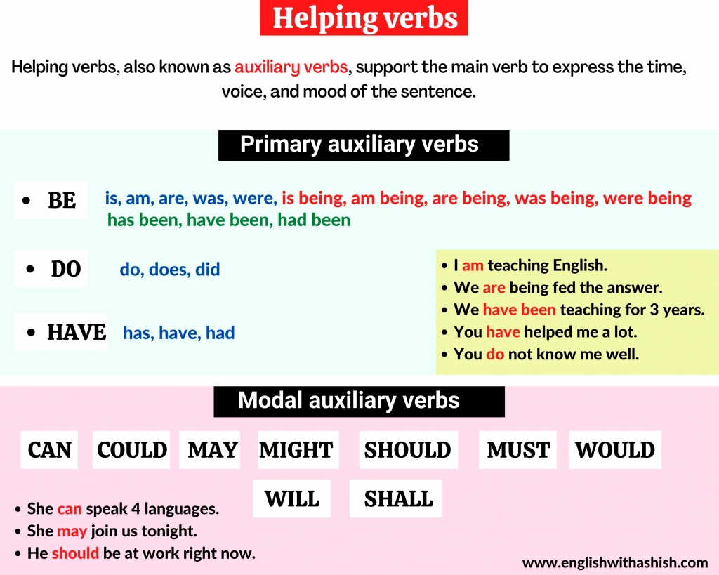 Helping verbs explanation and examples