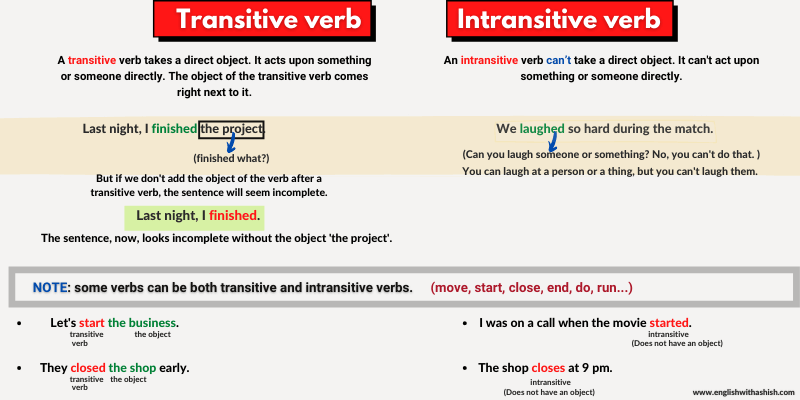 Transitive and intransitive verb difference
