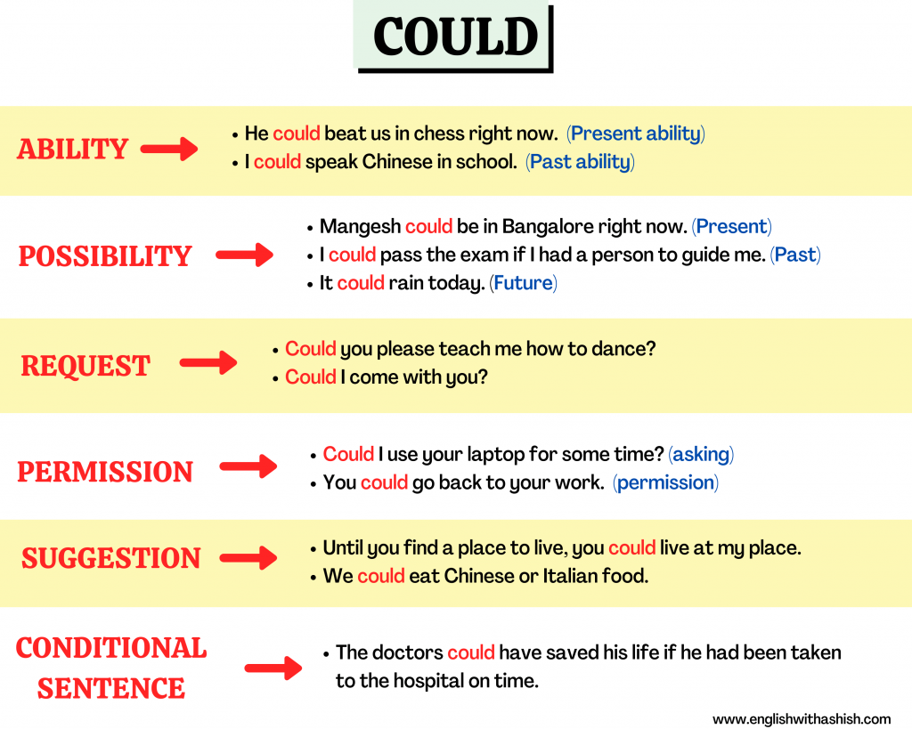 Different usages of COULD in English