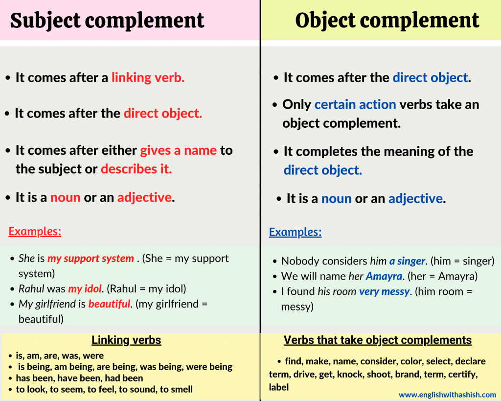 Difference between the subject complement vs the object complement