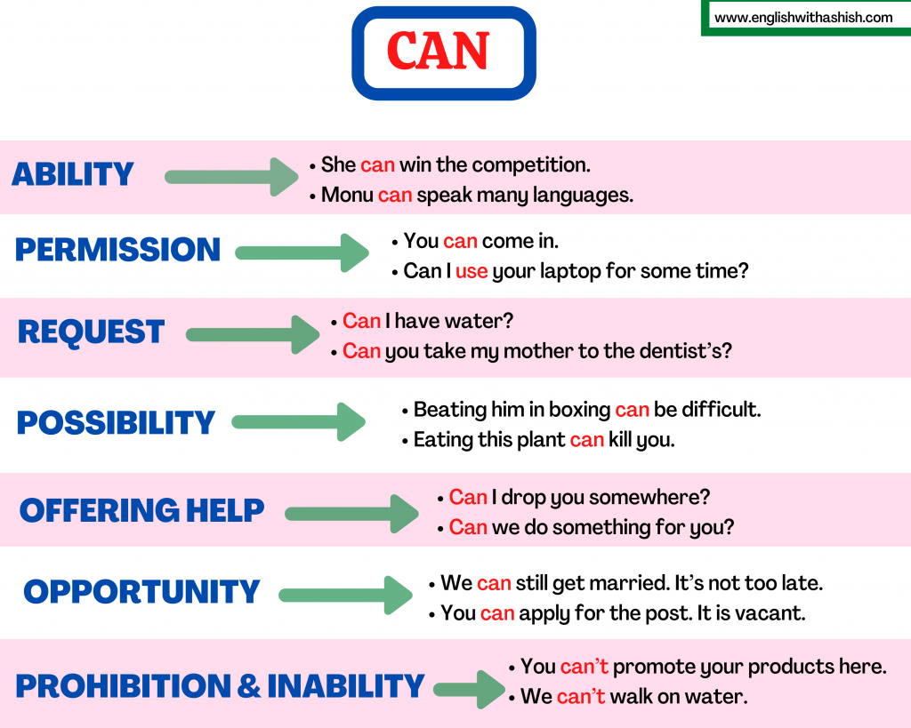 Use of CAN in English