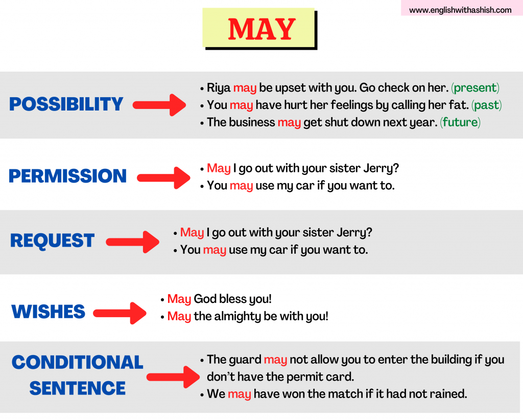 Different usages of MAY