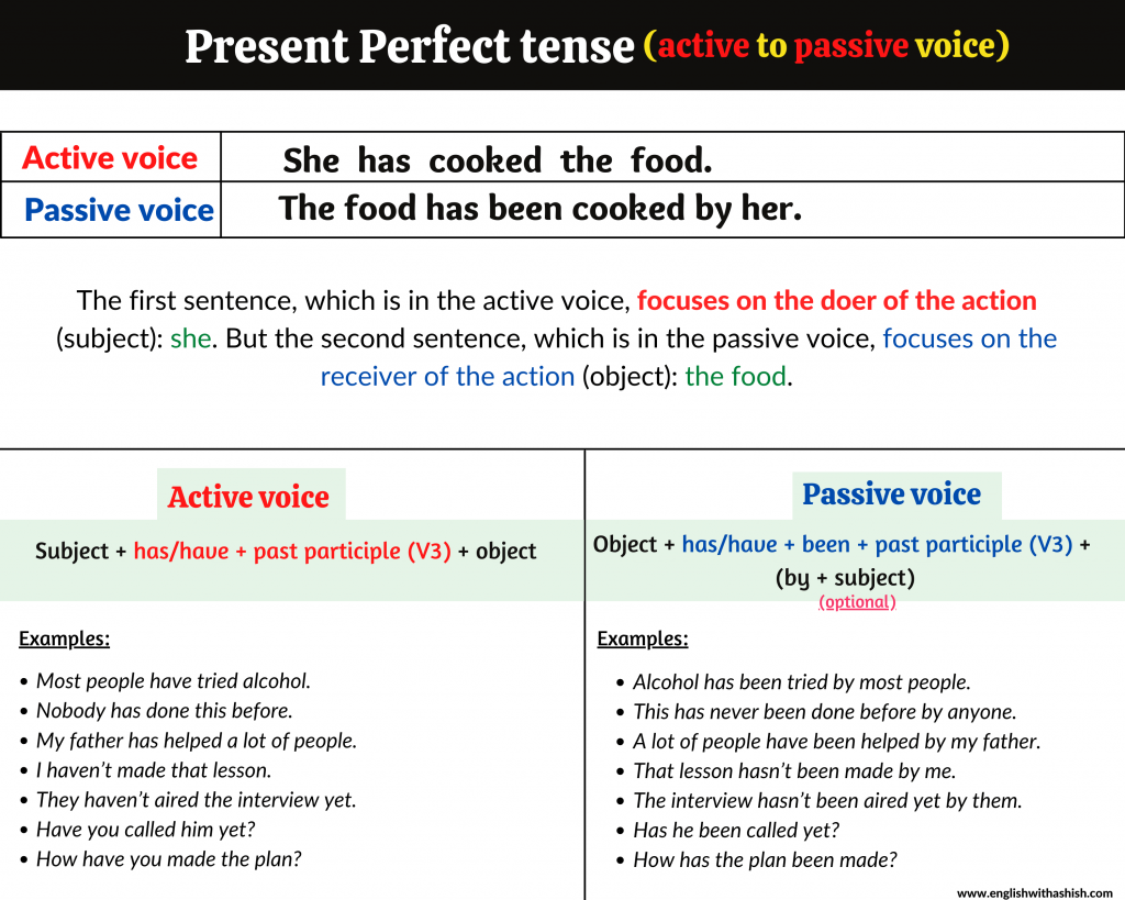 active to passive voice in the present perfect tense