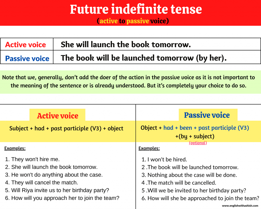 Changing active to passive voice in the Future Indefinite tense