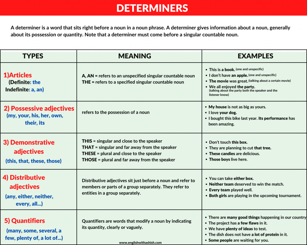 Determiners explanation infographic