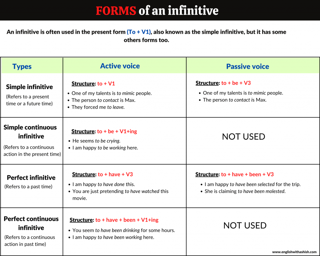 Forms of an infinitive
